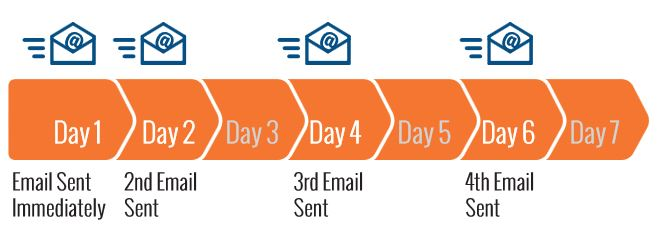 Email-Sequence